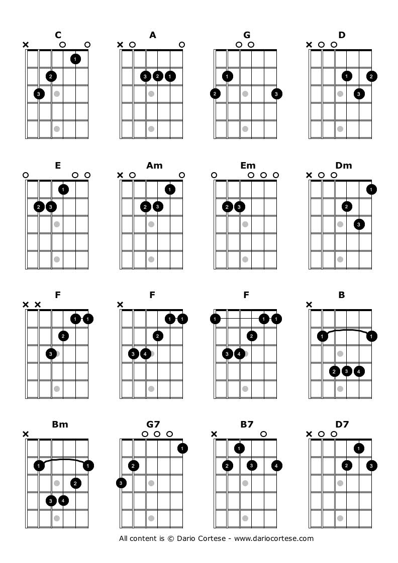 How To Read Guitar Chords For Beginners Howtoreadguitarchordchartdiagramsjpg Dario Cortese