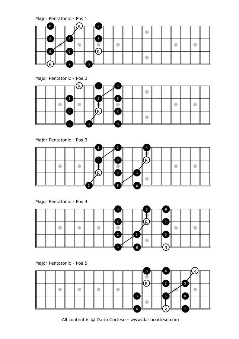 Gallery For u0026gt; Mandolin Scales Tabs