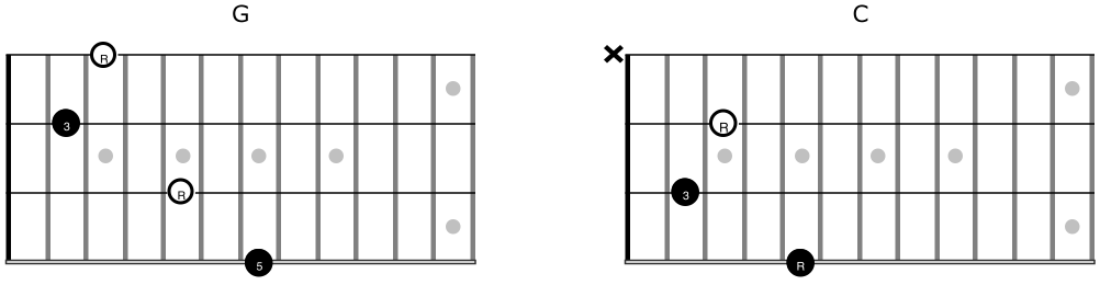 Mandolin mandolin chords made easy : Mandolin : basic mandolin chords Basic Mandolin Chords along with ...