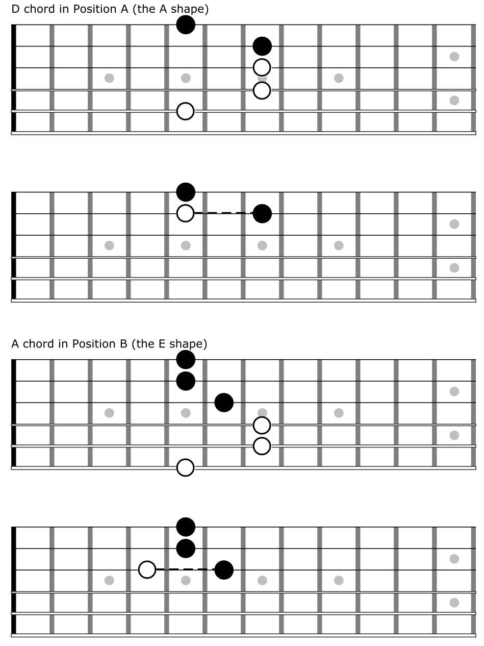 Technique dario cortese d chord hexwebz Images